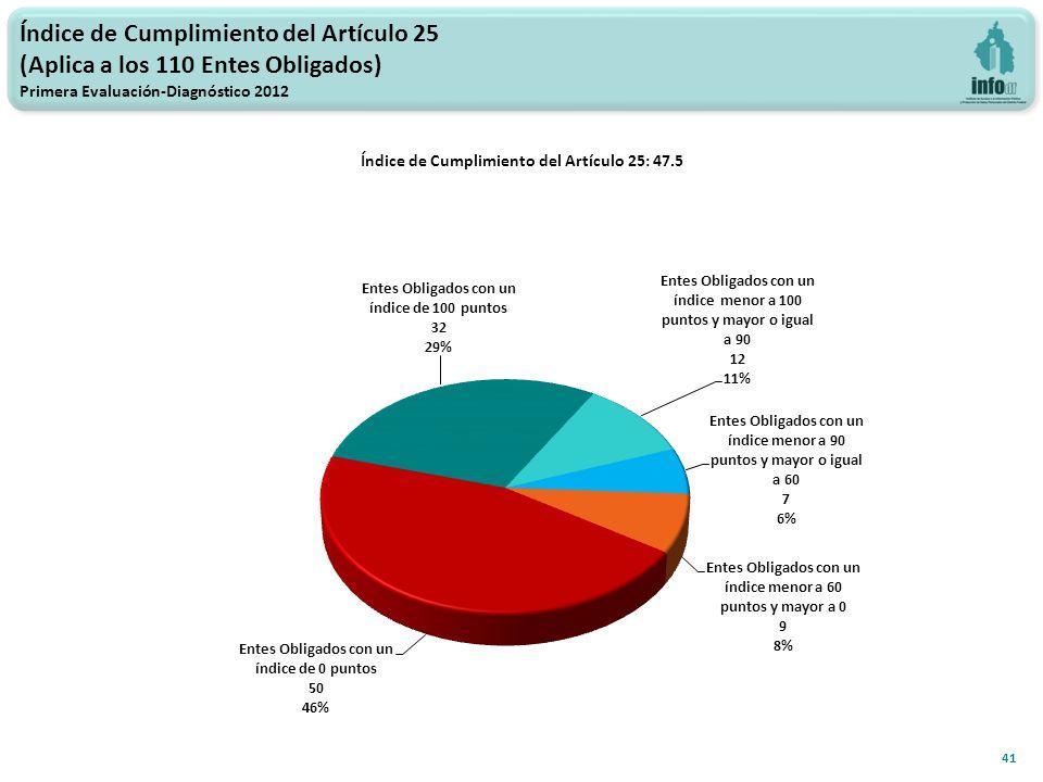 Índice de Cumplimiento del Artículo 25 (Aplica a los 110 Entes Obligados) Primera Evaluación-Diagnóstico 2012 41 Índice de Cumplimiento del Artículo 25: 47.5