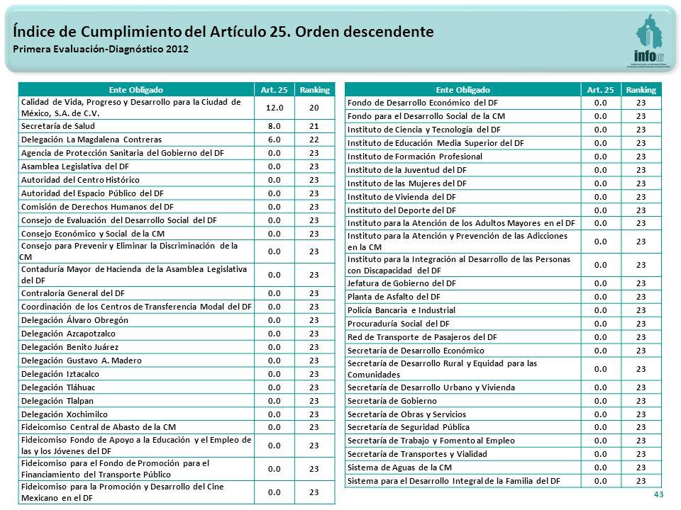 43 Índice de Cumplimiento del Artículo 25.