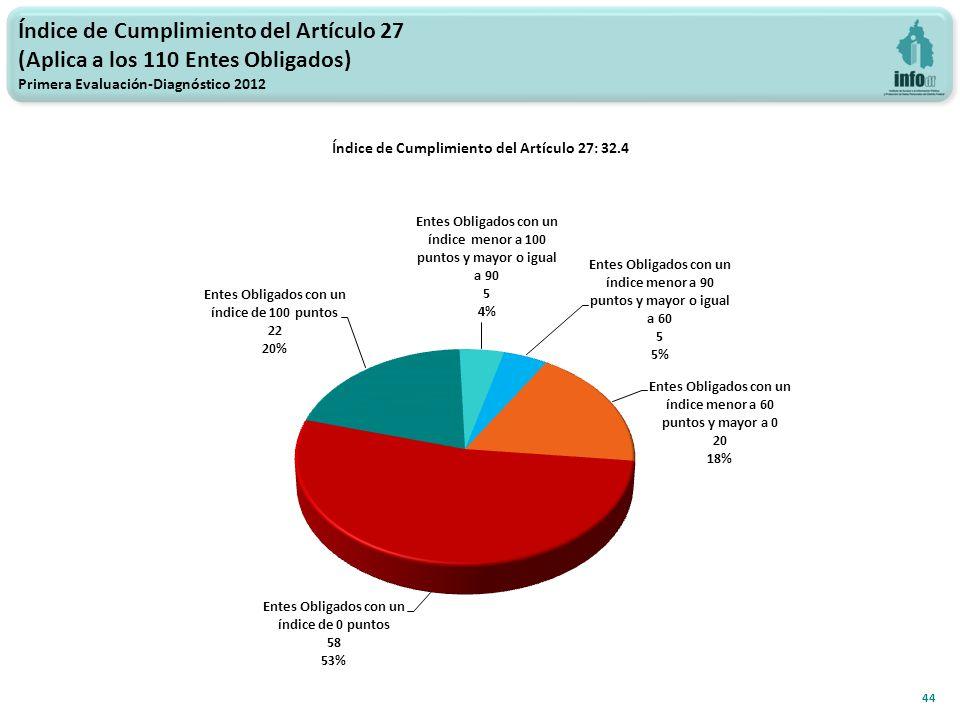 Índice de Cumplimiento del Artículo 27 (Aplica a los 110 Entes Obligados) Primera Evaluación-Diagnóstico 2012 44 Índice de Cumplimiento del Artículo 27: 32.4