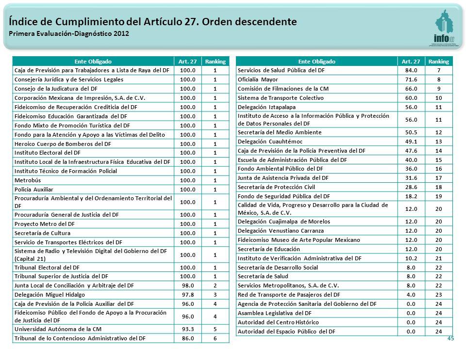 45 Índice de Cumplimiento del Artículo 27.