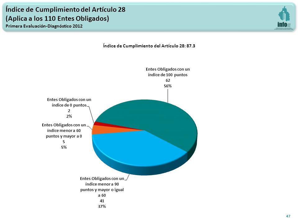 Índice de Cumplimiento del Artículo 28: 87.3 47 Índice de Cumplimiento del Artículo 28 (Aplica a los 110 Entes Obligados) Primera Evaluación-Diagnóstico 2012