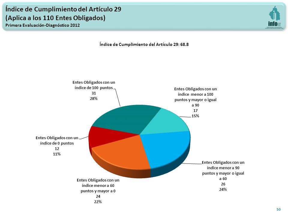 Índice de Cumplimiento del Artículo 29 (Aplica a los 110 Entes Obligados) Primera Evaluación-Diagnóstico 2012 50 Índice de Cumplimiento del Artículo 29: 68.8