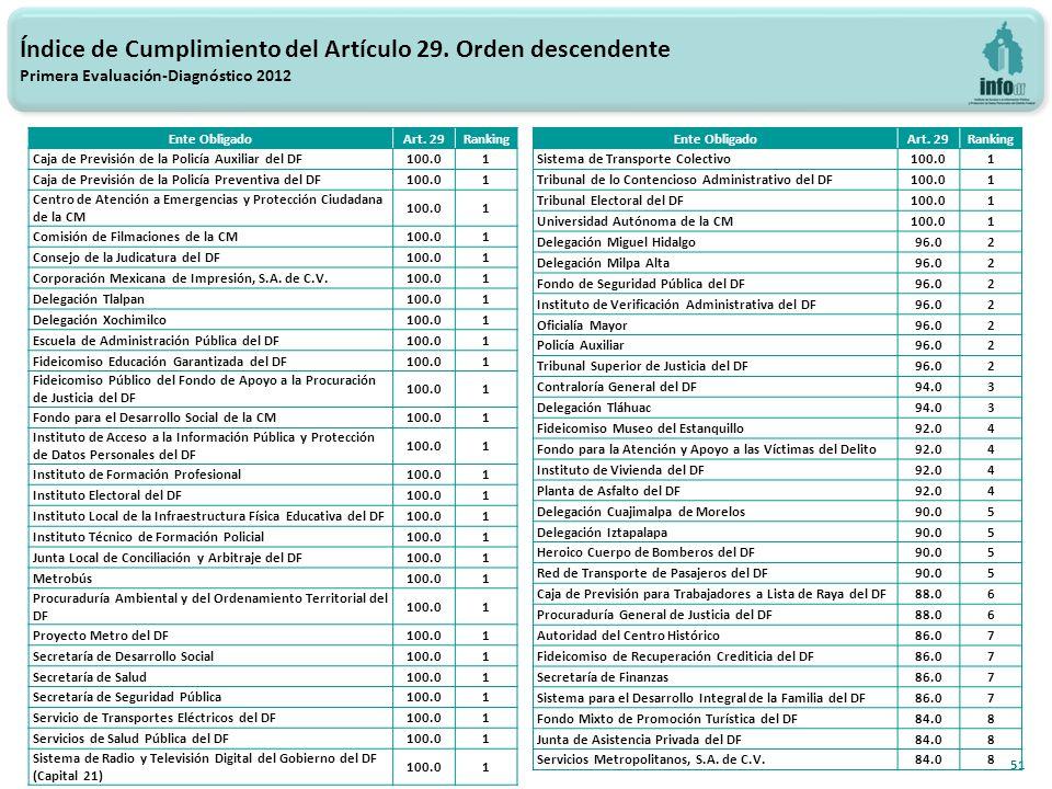 51 Índice de Cumplimiento del Artículo 29.