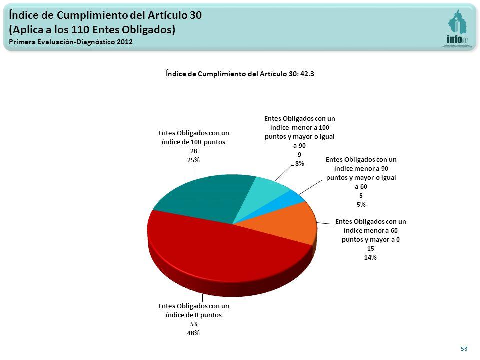 Índice de Cumplimiento del Artículo 30 (Aplica a los 110 Entes Obligados) Primera Evaluación-Diagnóstico 2012 53 Índice de Cumplimiento del Artículo 30: 42.3