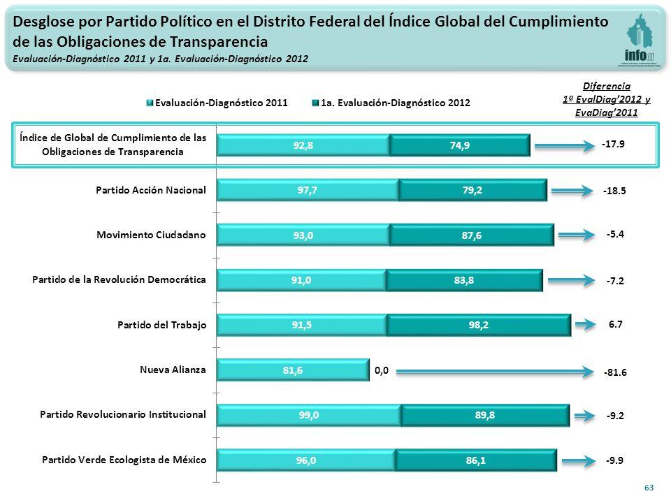 -5.4 6.7 -9.2 63 -7.2 -81.6 -9.9 -18.5 Diferencia 1ª EvalDiag2012 y EvaDiag2011 -17.9 Desglose por Partido Político en el Distrito Federal del Índice Global del Cumplimiento de las Obligaciones de Transparencia Evaluación-Diagnóstico 2011 y 1a.