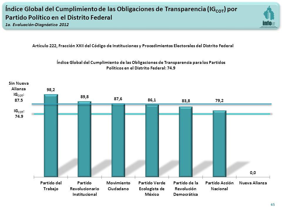 Índice Global del Cumplimiento de las Obligaciones de Transparencia (IG COT ) por Partido Político en el Distrito Federal 1a.