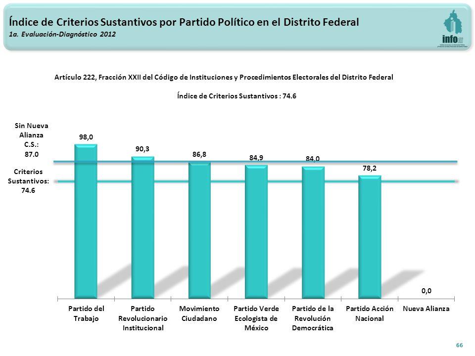 Índice de Criterios Sustantivos por Partido Político en el Distrito Federal 1a.