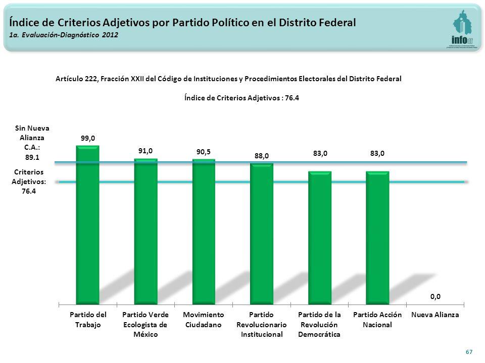 Índice de Criterios Adjetivos por Partido Político en el Distrito Federal 1a.