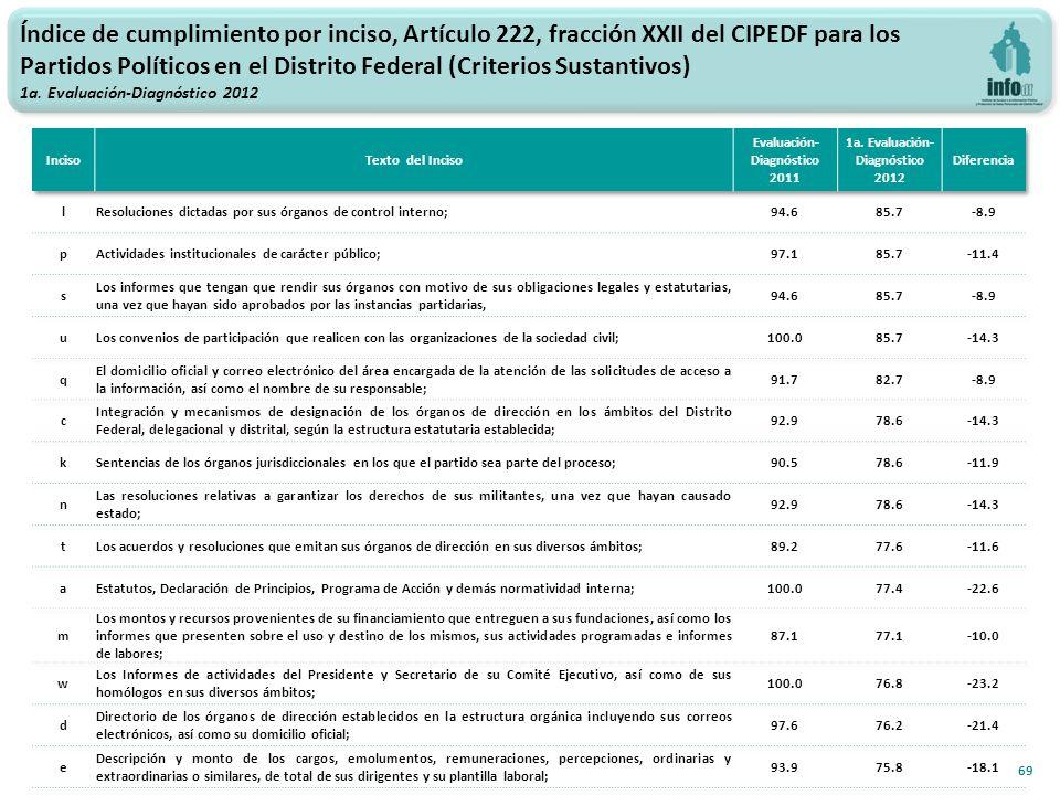 69 Índice de cumplimiento por inciso, Artículo 222, fracción XXII del CIPEDF para los Partidos Políticos en el Distrito Federal (Criterios Sustantivos) 1a.