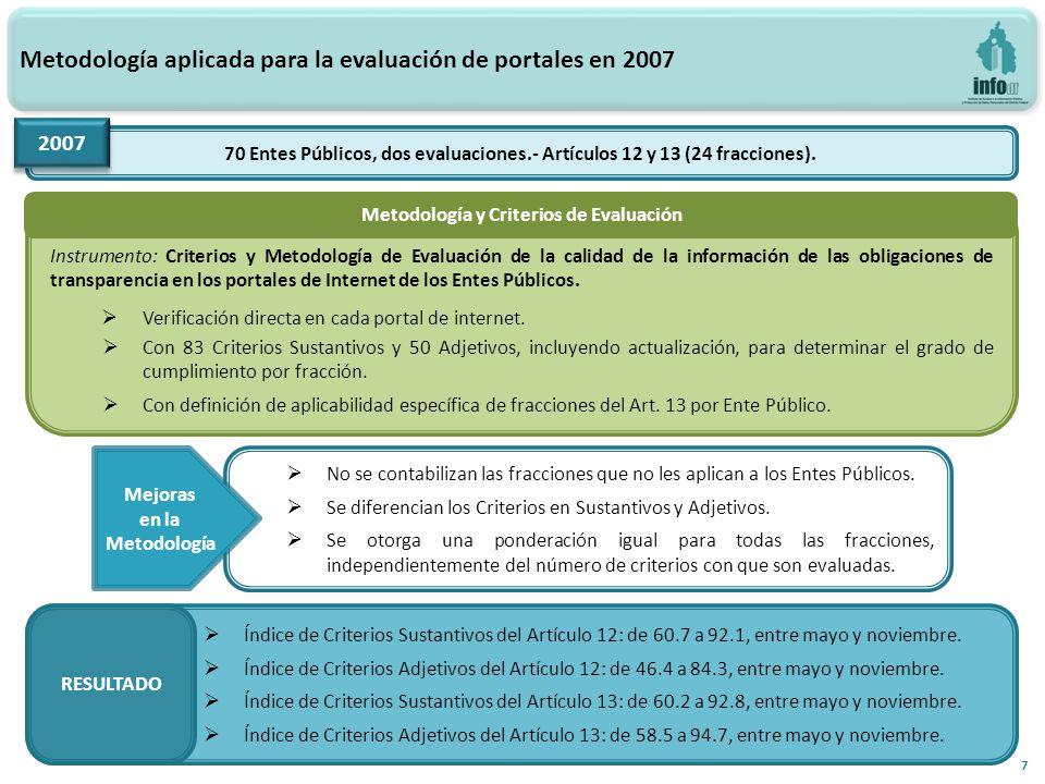 Índices de la primera Evaluación-Diagnóstico a los portales de Internet de los Entes Obligados, 2012 18