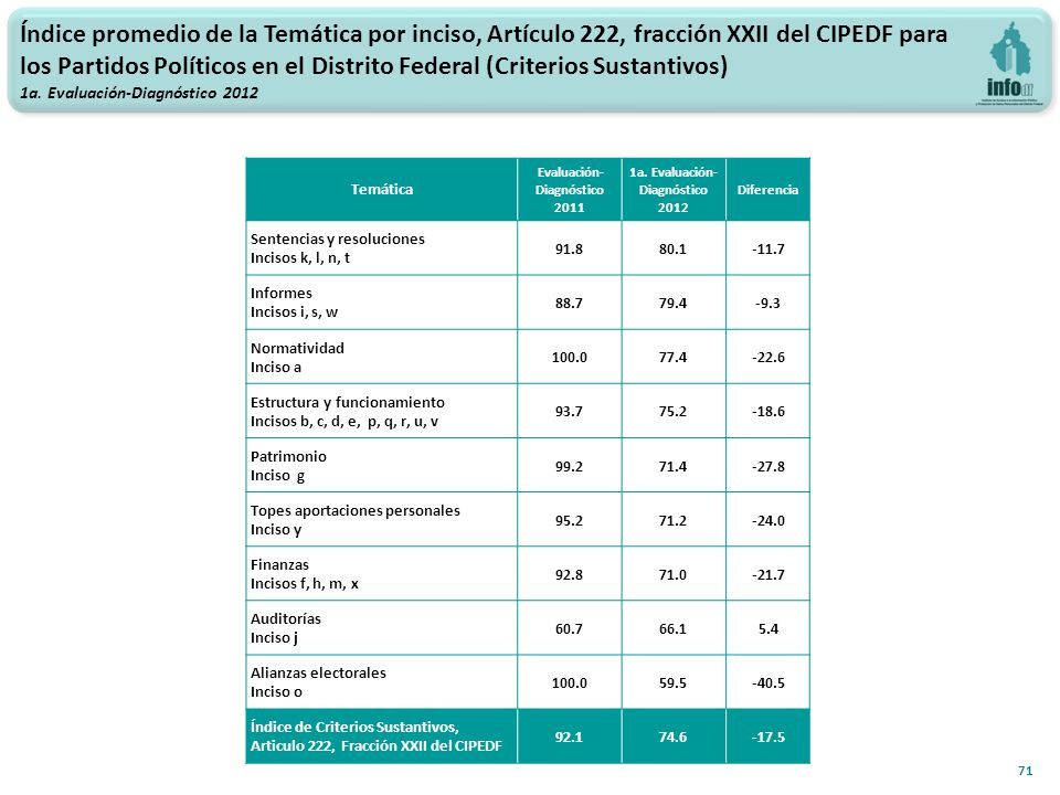 71 Temática Evaluación- Diagnóstico 2011 1a.