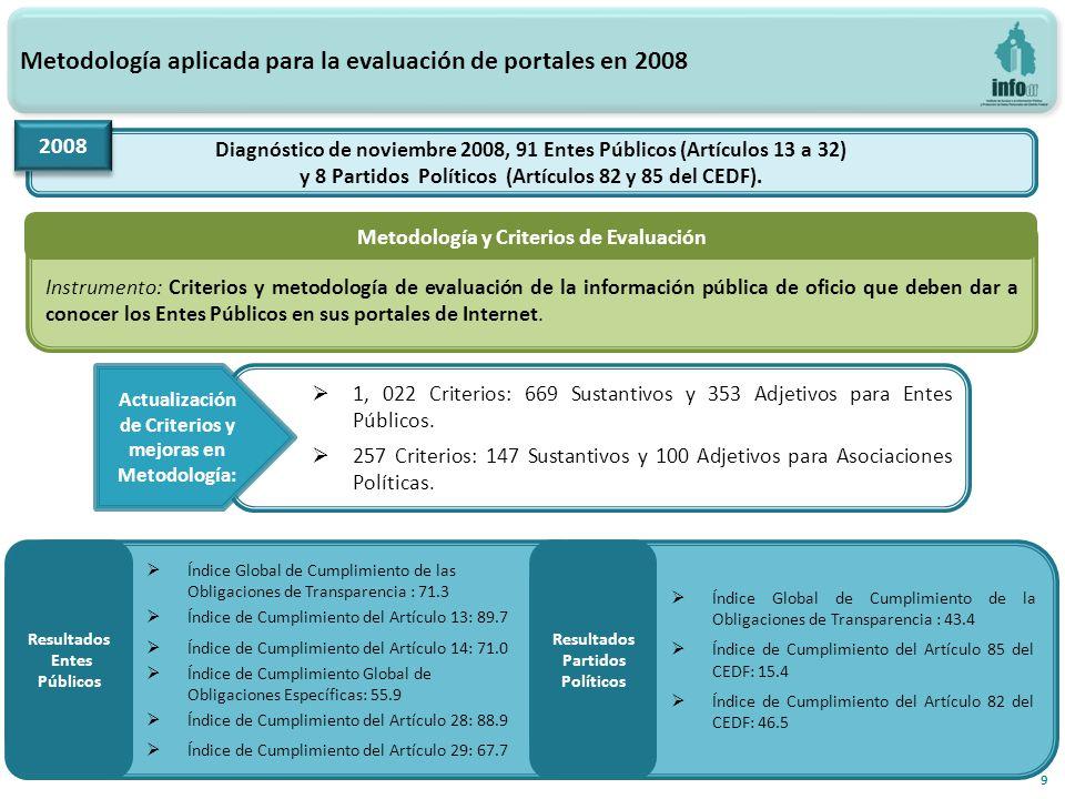 Grupos de índices clasificados por Artículos de la primera Evaluación-diagnóstico a los portales de Internet, 2012 20 ArtículoAplicabilidad Total de Entes Obligados Índice igual a 100 Índice menor a 100 y mayor o igual a 90 Índice menor a 90 y mayor o igual a 80 Índice menor a 80 y mayor o igual a 70 Índice menor a 70 y mayor o igual a 60 Índice menor a 60 y mayor a 0 Índice igual a 0 IG OF Todos110-22181514392 13 Todos110 282024111278 14 Todos110 - 23242017224 15 Ejecutivo83 416991127 7 16 Legislativo2 --1-1-- 17 Judicial4 -1-21-- 18 Delegaciones16 -- 22291 18 Bis Fideicomisos17 54-1-25 19 IEDF y TEDF2 2------ 20 CDHDF1 1------ 21 UACM1 --1---- 22 InfoDF1 --1---- 25 Todos110 32125-2950 27 Todos110 2252122058 28 Todos110 62-2113752 29 Todos110 311711782412 30 Todos110 2893-21553