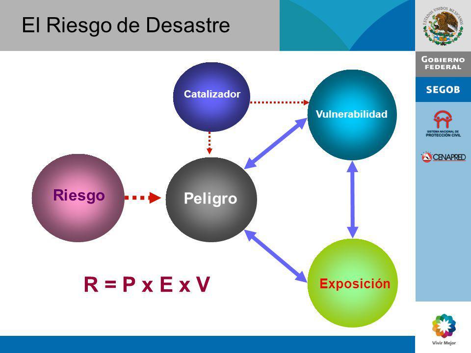El Riesgo de Desastre R = P x E x V Riesgo Peligro Vulnerabilidad Exposición Catalizador