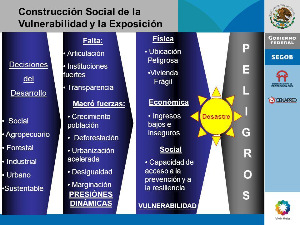 Construcción Social de la Vulnerabilidad y la Exposición PRESIÓNES DINÁMICAS Falta: Articulación Instituciones fuertes Transparencia Macró fuerzas: Cr