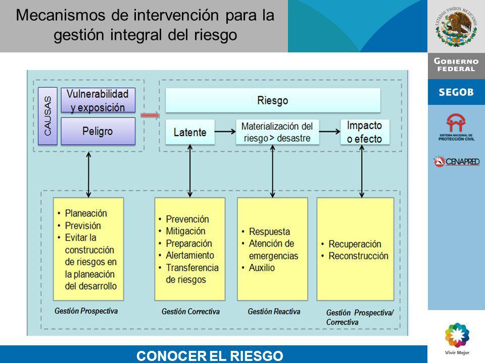 CONOCER EL RIESGO Mecanismos de intervención para la gestión integral del riesgo