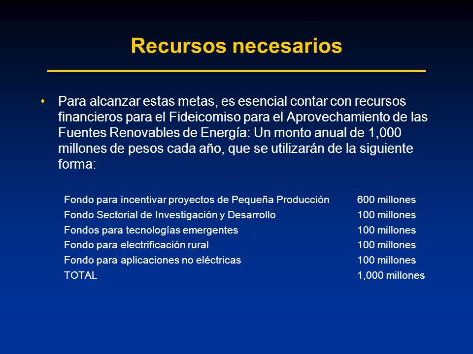 Recursos necesarios Para alcanzar estas metas, es esencial contar con recursos financieros para el Fideicomiso para el Aprovechamiento de las Fuentes Renovables de Energía: Un monto anual de 1,000 millones de pesos cada año, que se utilizarán de la siguiente forma: Fondo para incentivar proyectos de Pequeña Producción600 millones Fondo Sectorial de Investigación y Desarrollo100 millones Fondos para tecnologías emergentes100 millones Fondo para electrificación rural100 millones Fondo para aplicaciones no eléctricas100 millones TOTAL1,000 millones