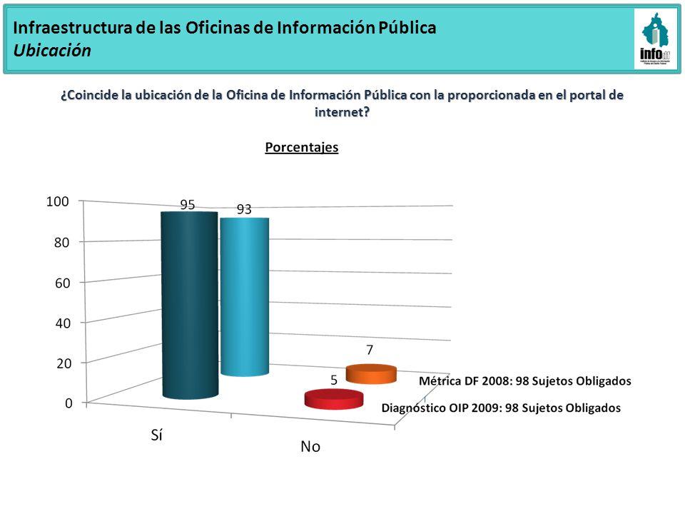 Infraestructura de las Oficinas de Información Pública Ubicación ¿Le dieron indicaciones precisas sobre la ubicación de la OIP.