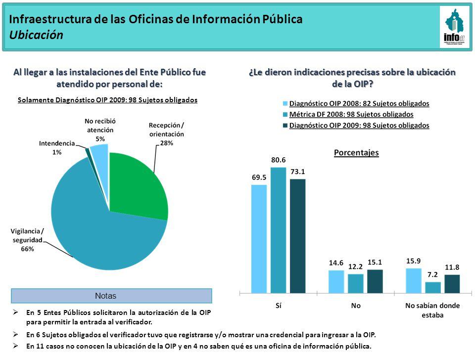 Infraestructura de las Oficinas de Información Pública Ubicación ¿La OIP está en un lugar visible al ingresar a las instalaciones del Ente Público.