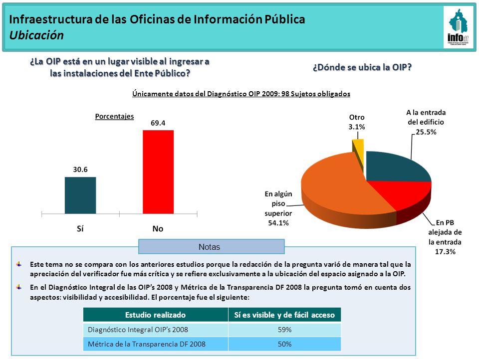Último grado de estudios del Responsable de la OIP Porcentajes Licenciatura9 casos Maestría1 caso * OIPs Delegación Venustiano Carranza y Universidad Autónoma de la Ciudad de México * * Capital Humano Responsable de la OIP Únicamente datos del Diagnóstico OIP 2009: 98 Sujetos obligados