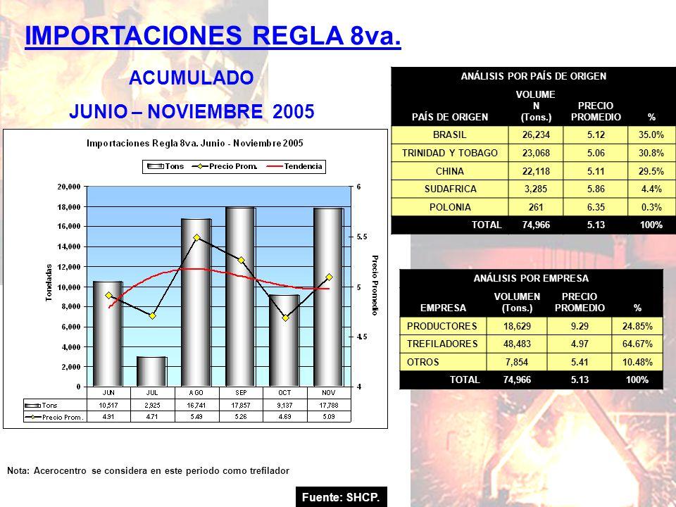 Fuente: SHCP. IMPORTACIONES REGLA 8va. ACUMULADO JUNIO – NOVIEMBRE 2005 Nota: Acerocentro se considera en este periodo como trefilador ANÁLISIS POR PA