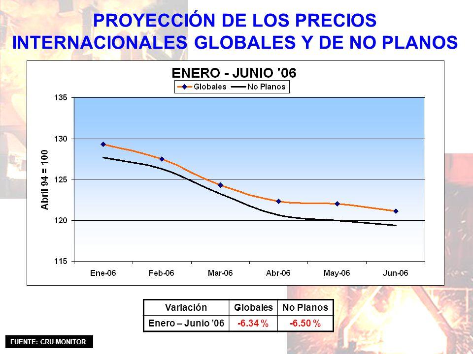 PROYECCIÓN DE LOS PRECIOS INTERNACIONALES GLOBALES Y DE NO PLANOS VariaciónGlobalesNo Planos Enero – Junio 06-6.34 %-6.50 % FUENTE: CRU-MONITOR