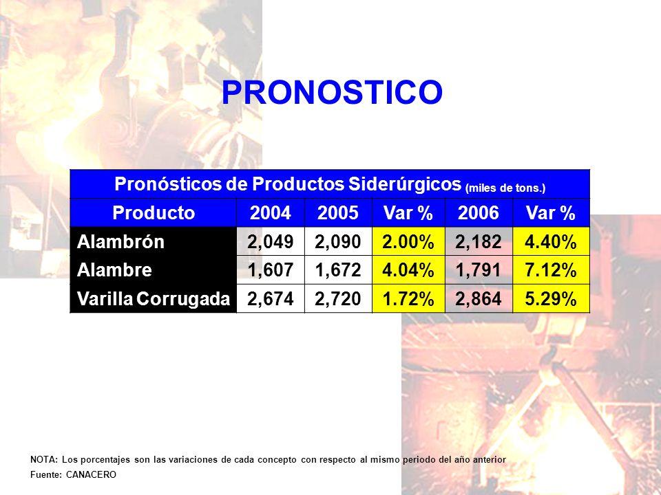 PRONOSTICO NOTA: Los porcentajes son las variaciones de cada concepto con respecto al mismo periodo del año anterior Fuente: CANACERO Pronósticos de P