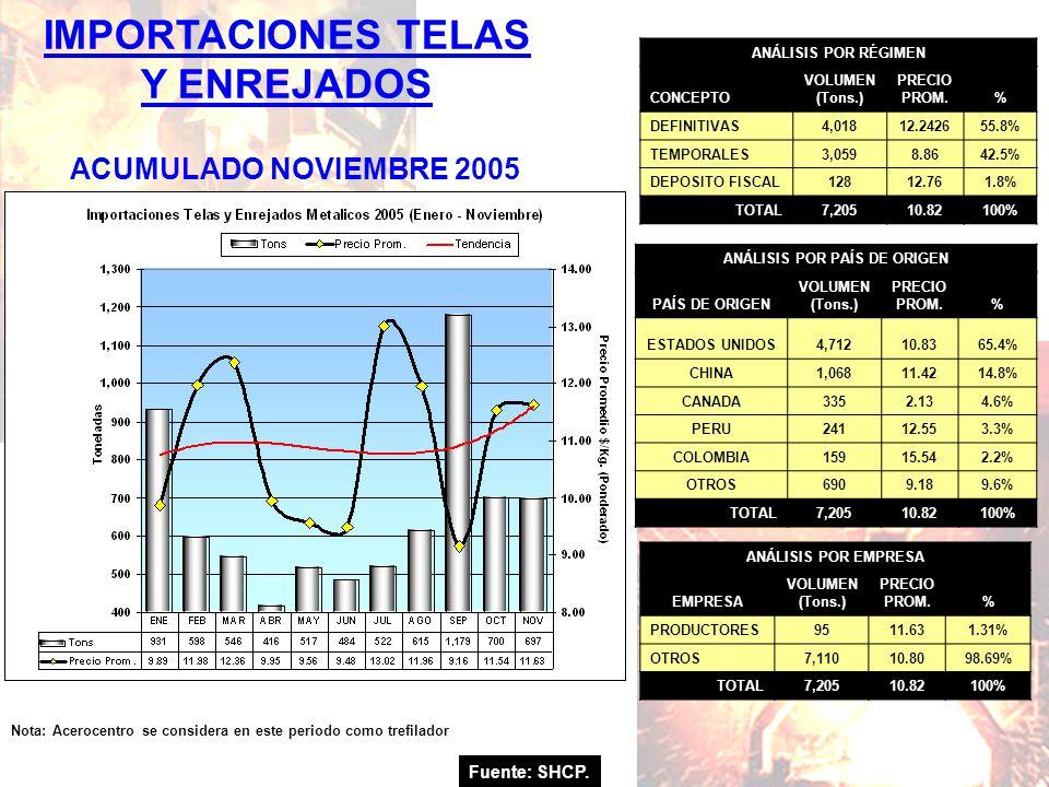 Fuente: SHCP. IMPORTACIONES TELAS Y ENREJADOS ACUMULADO NOVIEMBRE 2005 Nota: Acerocentro se considera en este periodo como trefilador ANÁLISIS POR RÉG