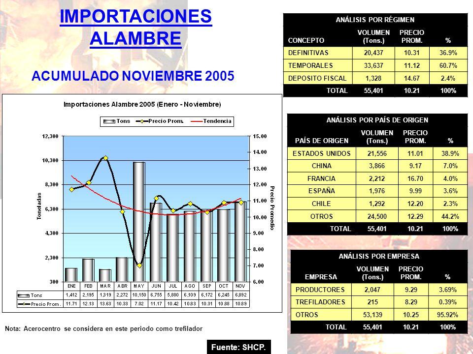 Fuente: SHCP. IMPORTACIONES ALAMBRE ACUMULADO NOVIEMBRE 2005 Nota: Acerocentro se considera en este periodo como trefilador ANÁLISIS POR RÉGIMEN CONCE