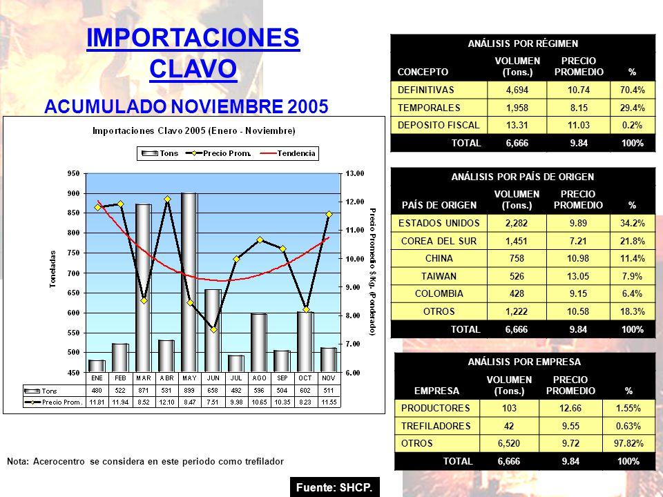 Fuente: SHCP. IMPORTACIONES CLAVO ACUMULADO NOVIEMBRE 2005 Nota: Acerocentro se considera en este periodo como trefilador ANÁLISIS POR RÉGIMEN CONCEPT