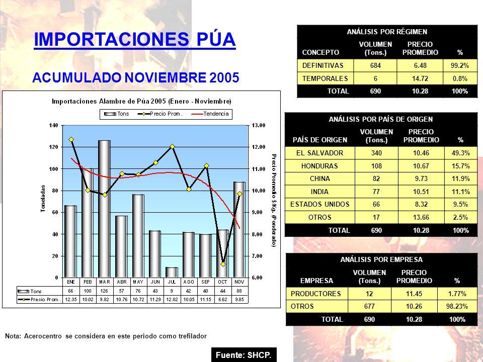 Fuente: SHCP. IMPORTACIONES PÚA ACUMULADO NOVIEMBRE 2005 Nota: Acerocentro se considera en este periodo como trefilador ANÁLISIS POR RÉGIMEN CONCEPTO