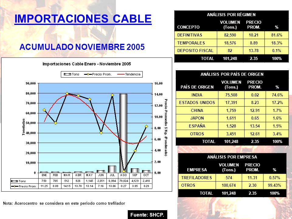IMPORTACIONES CABLE Fuente: SHCP. ACUMULADO NOVIEMBRE 2005 Nota: Acerocentro se considera en este periodo como trefilador ANÁLISIS POR RÉGIMEN CONCEPT