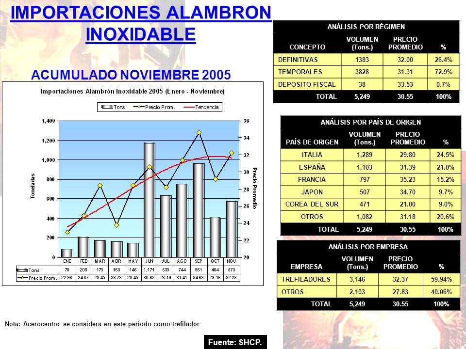 IMPORTACIONES ALAMBRON INOXIDABLE Fuente: SHCP. ACUMULADO NOVIEMBRE 2005 Nota: Acerocentro se considera en este periodo como trefilador ANÁLISIS POR R