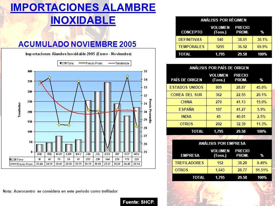 IMPORTACIONES ALAMBRE INOXIDABLE Fuente: SHCP. ACUMULADO NOVIEMBRE 2005 Nota: Acerocentro se considera en este periodo como trefilador ANÁLISIS POR RÉ