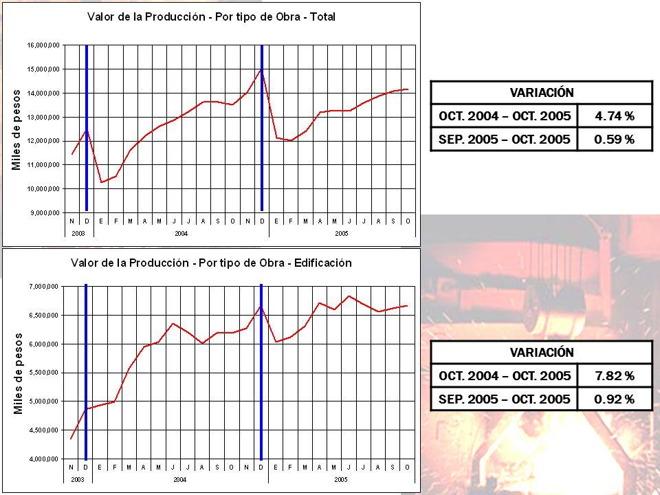 VARIACIÓN OCT. 2004 – OCT. 20057.82 % SEP. 2005 – OCT. 20050.92 % VARIACIÓN OCT. 2004 – OCT. 20054.74 % SEP. 2005 – OCT. 20050.59 %