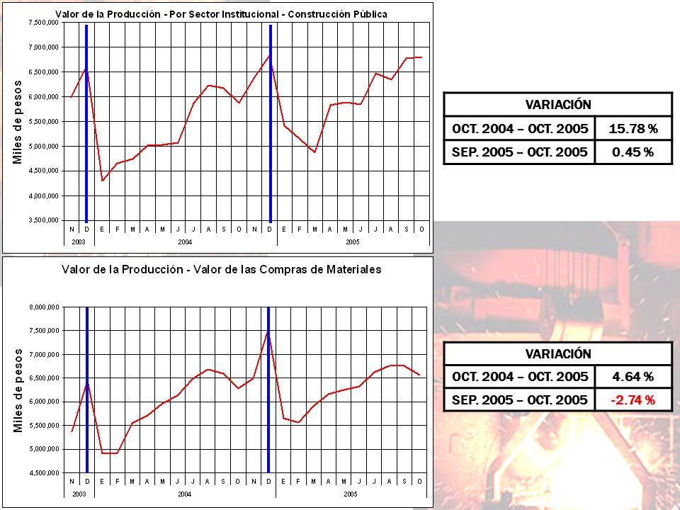 VARIACIÓN OCT. 2004 – OCT. 20054.64 % SEP. 2005 – OCT. 2005-2.74 % VARIACIÓN OCT. 2004 – OCT. 200515.78 % SEP. 2005 – OCT. 20050.45 %