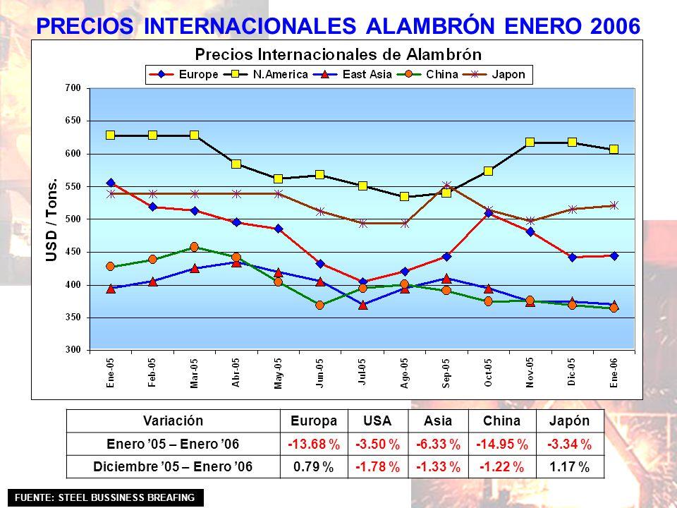 PRECIOS INTERNACIONALES ALAMBRÓN ENERO 2006 VariaciónEuropaUSAAsiaChinaJapón Enero 05 – Enero 06-13.68 %-3.50 %-6.33 %-14.95 %-3.34 % Diciembre 05 – E