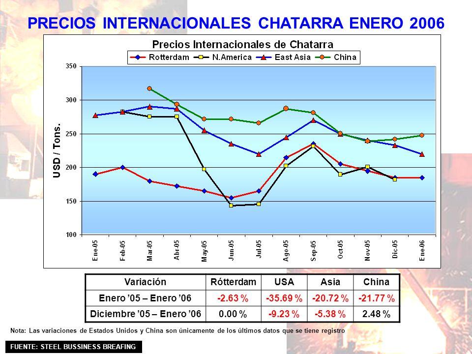 PRECIOS INTERNACIONALES CHATARRA ENERO 2006 FUENTE: STEEL BUSSINESS BREAFING VariaciónRótterdamUSAAsiaChina Enero 05 – Enero 06-2.63 %-35.69 %-20.72 %