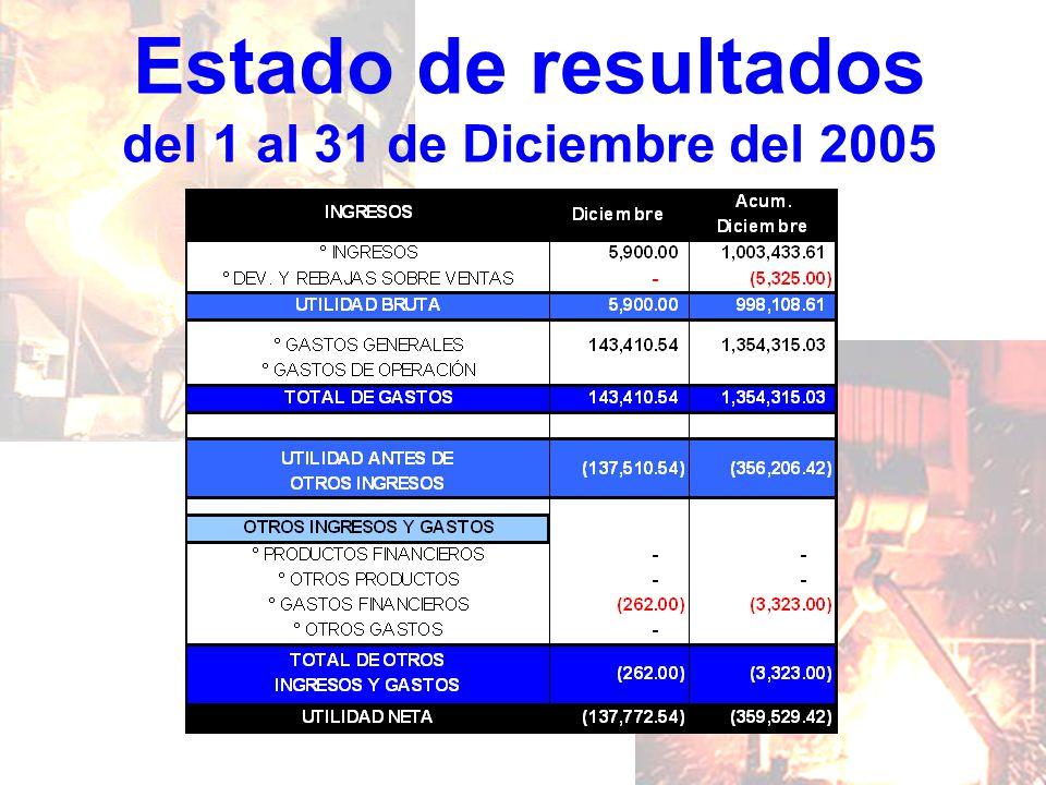 Estado de resultados del 1 al 31 de Diciembre del 2005