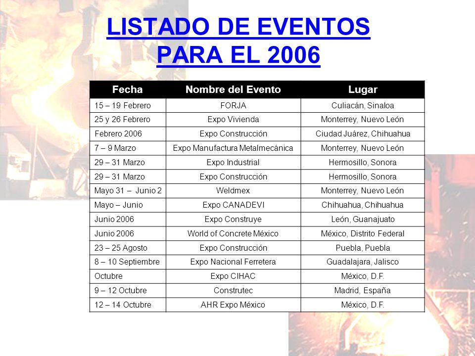 LISTADO DE EVENTOS PARA EL 2006 FechaNombre del EventoLugar 15 – 19 FebreroFORJACuliacán, Sinaloa 25 y 26 FebreroExpo ViviendaMonterrey, Nuevo León Fe