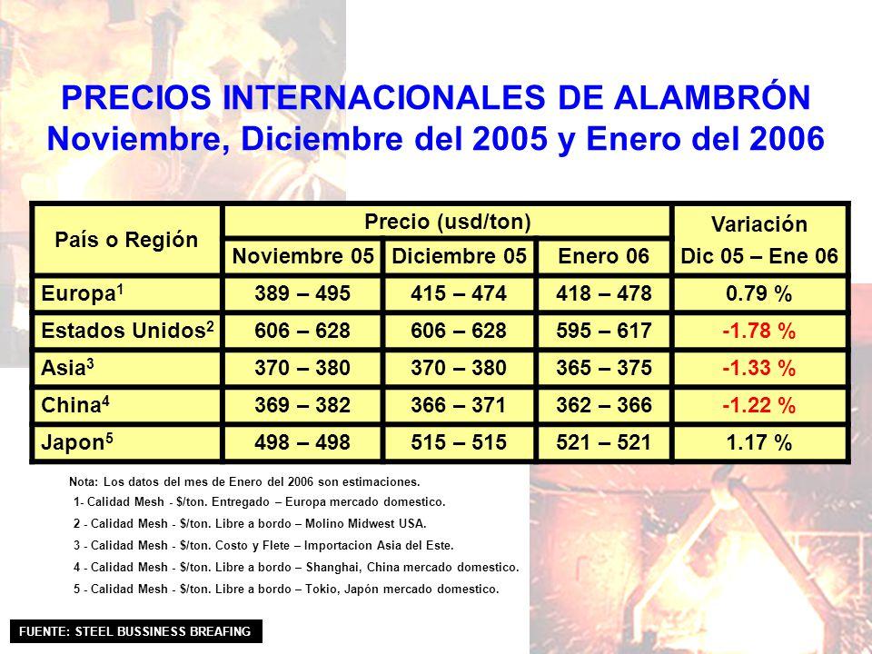 PRECIOS INTERNACIONALES DE ALAMBRÓN Noviembre, Diciembre del 2005 y Enero del 2006 País o Región Precio (usd/ton) Variación Dic 05 – Ene 06 Noviembre