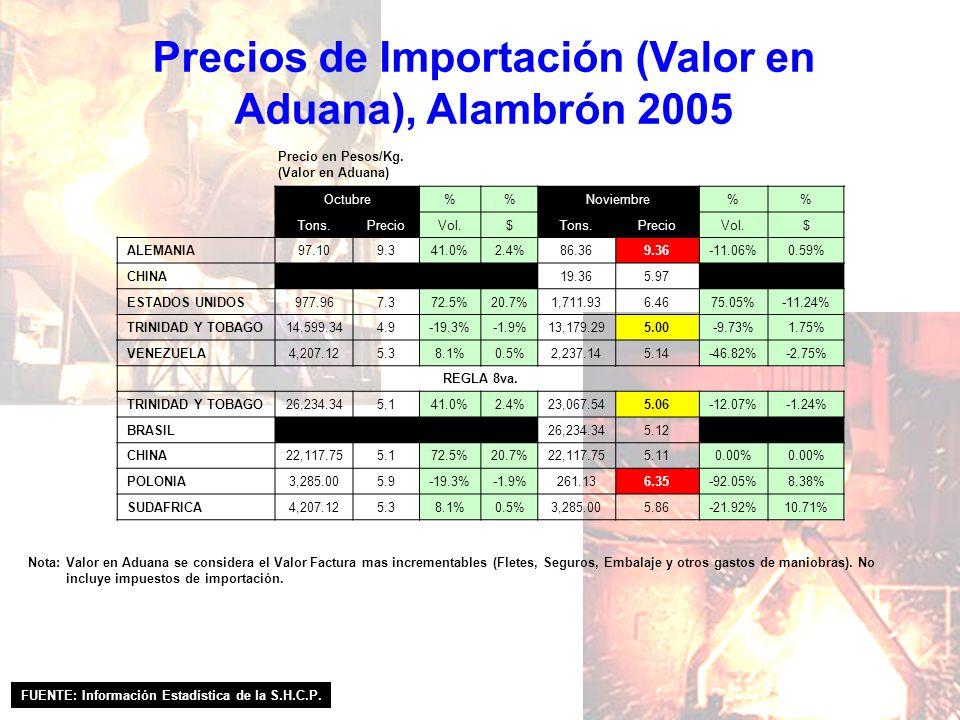 Precios de Importación (Valor en Aduana), Alambrón 2005 FUENTE: Información Estadística de la S.H.C.P. Nota: Valor en Aduana se considera el Valor Fac