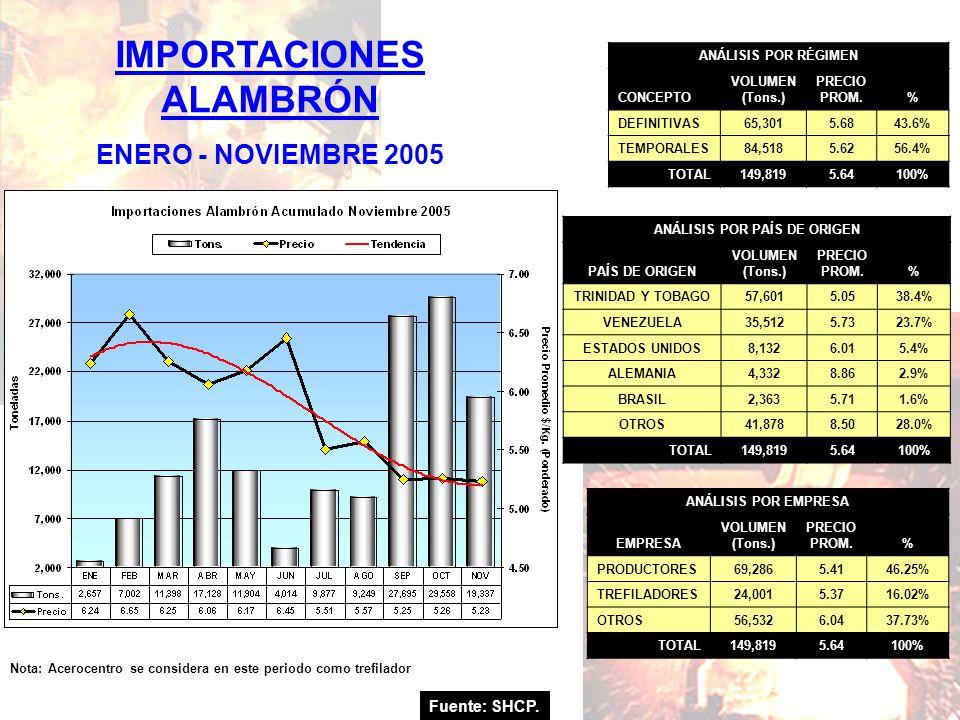 Fuente: SHCP. IMPORTACIONES ALAMBRÓN ENERO - NOVIEMBRE 2005 Nota: Acerocentro se considera en este periodo como trefilador ANÁLISIS POR RÉGIMEN CONCEP