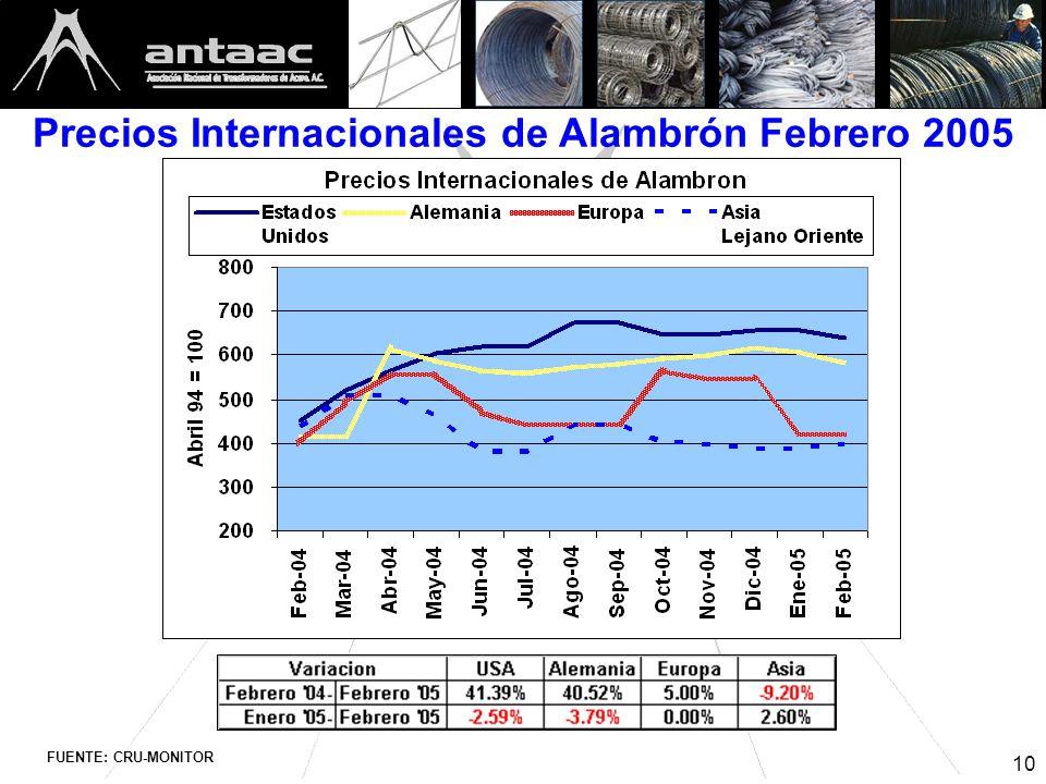 10 Precios Internacionales de Alambrón Febrero 2005 FUENTE: CRU-MONITOR