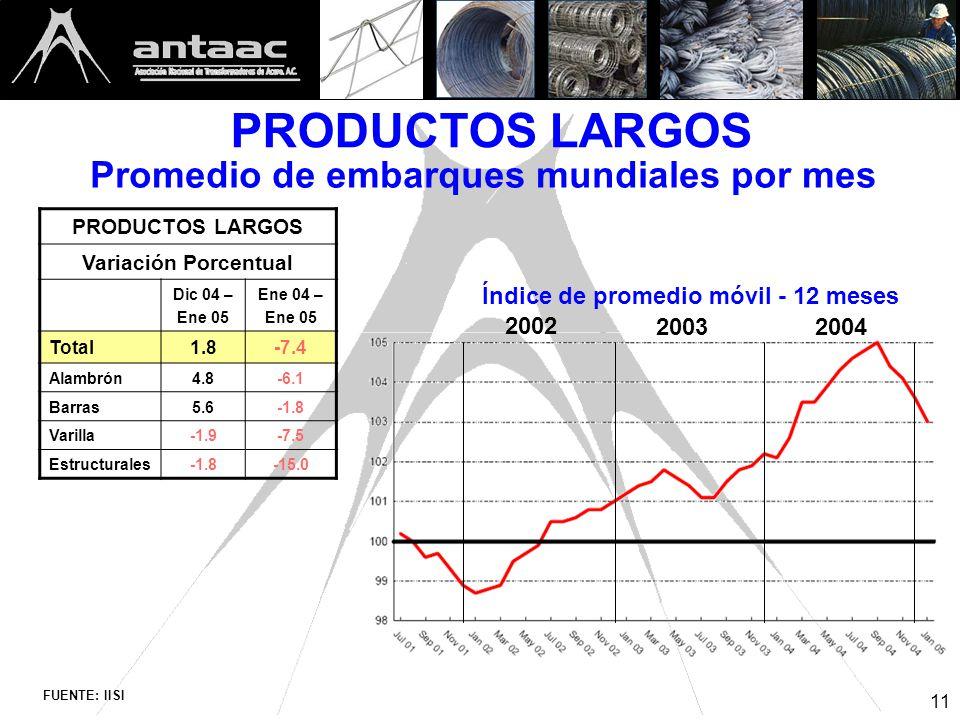 11 FUENTE: IISI PRODUCTOS LARGOS Promedio de embarques mundiales por mes 2002 20032004 Índice de promedio móvil - 12 meses PRODUCTOS LARGOS Variación Porcentual Dic 04 – Ene 05 Ene 04 – Ene 05 Total1.8-7.4 Alambrón4.8-6.1 Barras5.6-1.8 Varilla-1.9-7.5 Estructurales-1.8-15.0