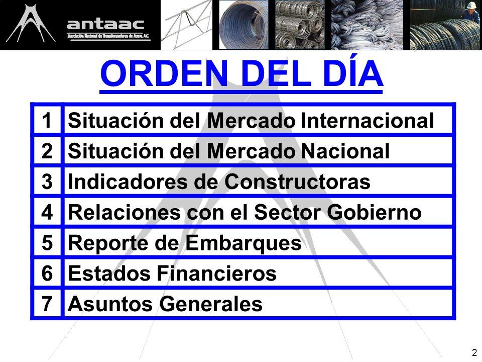 2 ORDEN DEL DÍA 1Situación del Mercado Internacional 2Situación del Mercado Nacional 3Indicadores de Constructoras 4Relaciones con el Sector Gobierno 5Reporte de Embarques 6Estados Financieros 7Asuntos Generales
