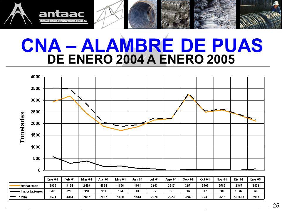 25 CNA – ALAMBRE DE PUAS DE ENERO 2004 A ENERO 2005