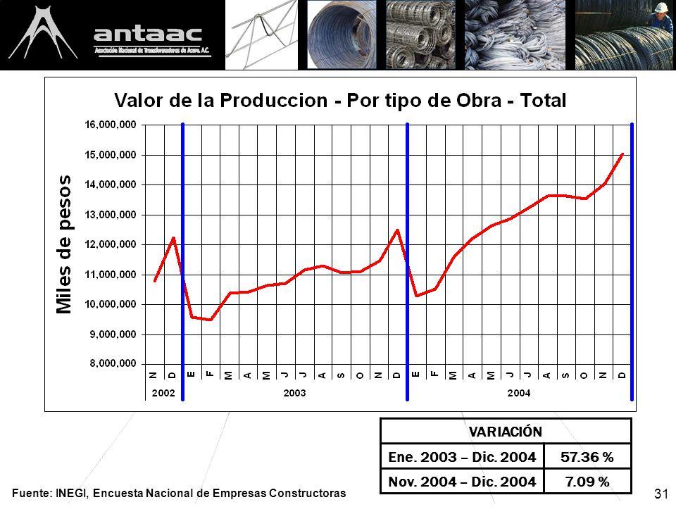 31 VARIACIÓN Ene. 2003 – Dic. 200457.36 % Nov. 2004 – Dic.