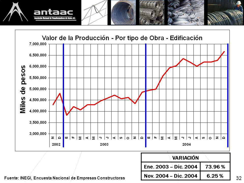 32 VARIACIÓN Ene. 2003 – Dic. 200473.96 % Nov. 2004 – Dic.