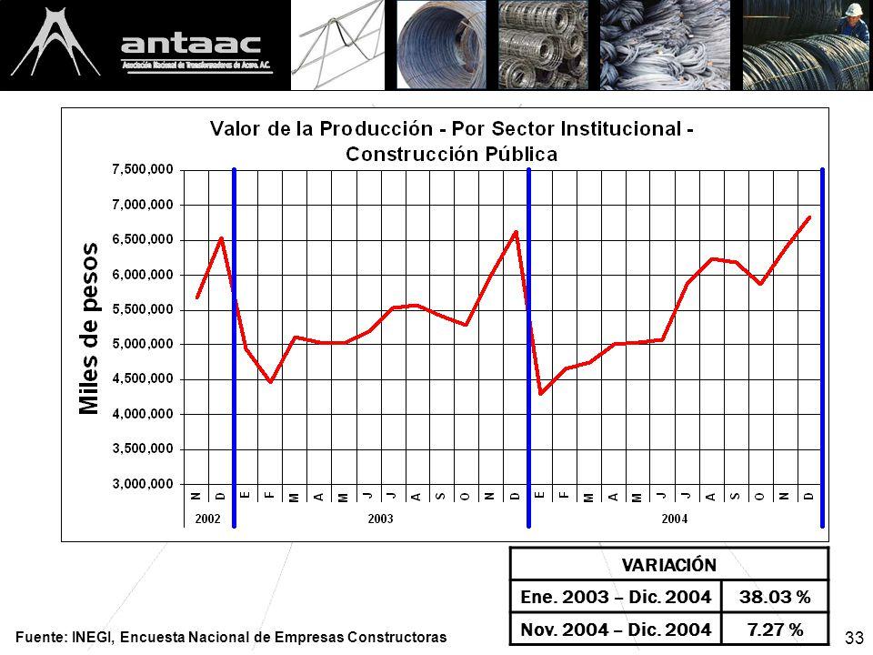 33 VARIACIÓN Ene. 2003 – Dic. 200438.03 % Nov. 2004 – Dic.