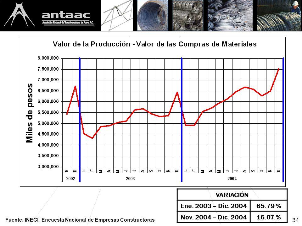 34 VARIACIÓN Ene. 2003 – Dic. 200465.79 % Nov. 2004 – Dic.